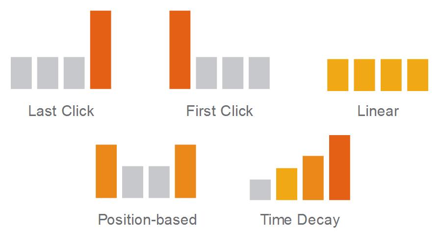 Modelli di attribuzione Analytics