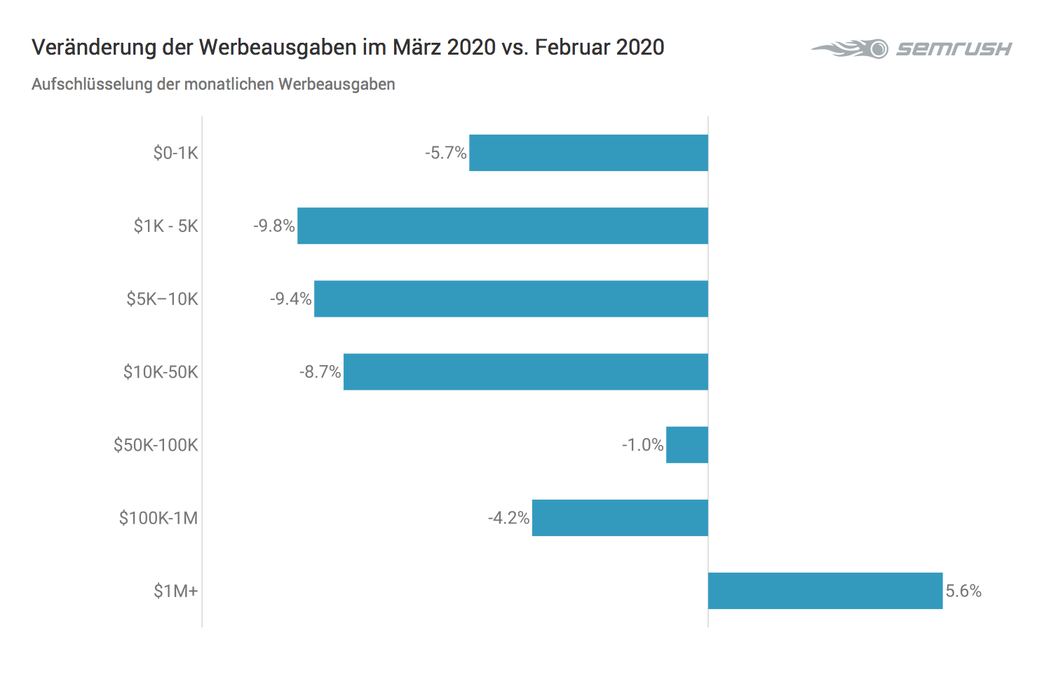 Trend der Werbeausgaben März vs. Februar 2020