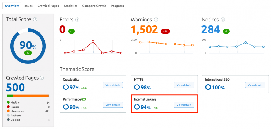 Internal Linking audite de site SEMrush