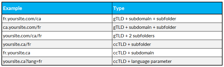 table: combinations of URL structures for French-speaking users in Canada