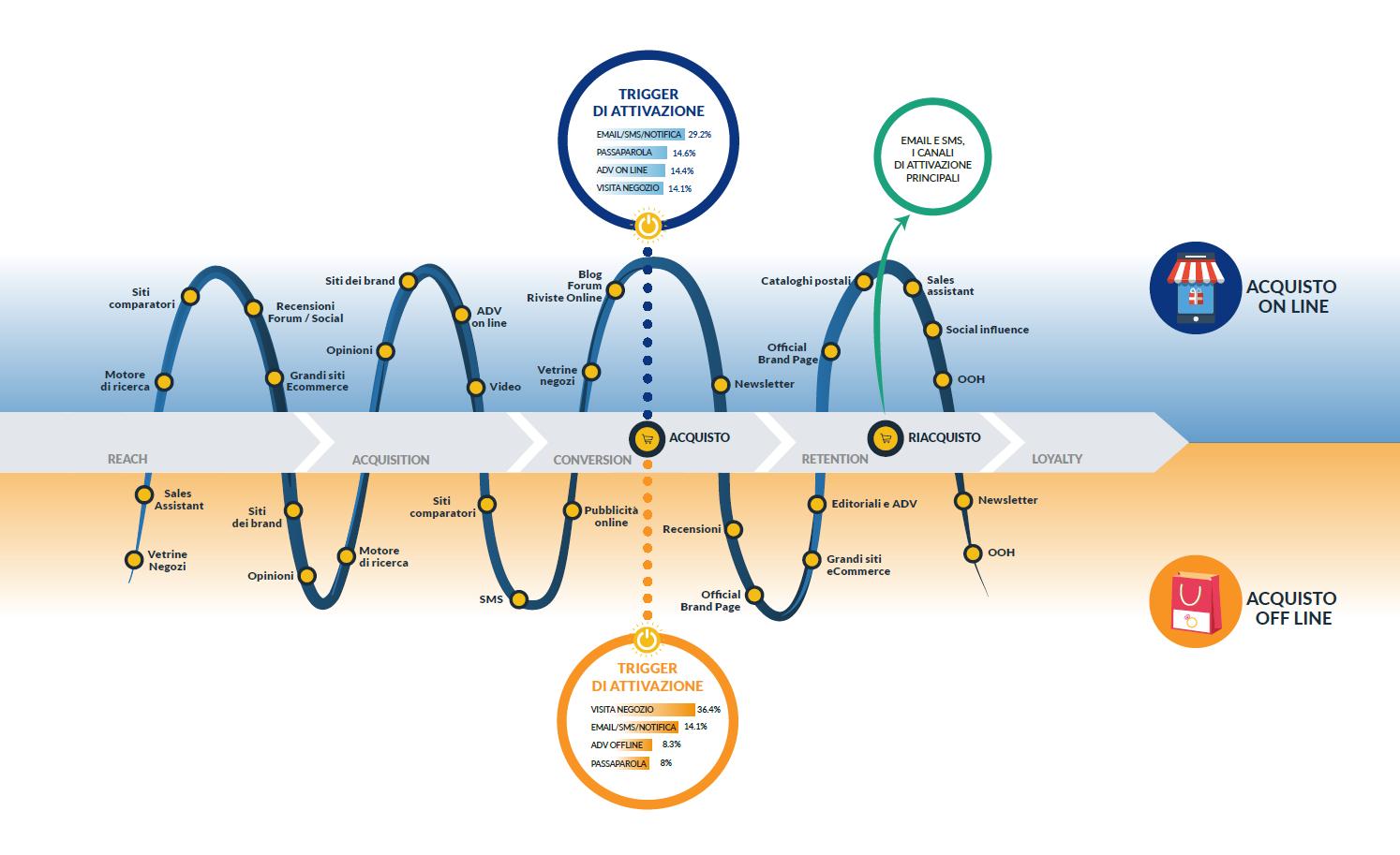 Automazione dei processi: customer journey