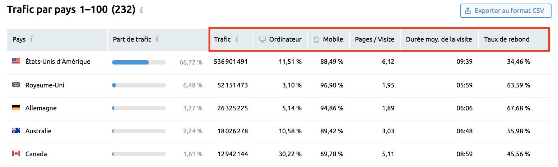 Traffic par pays