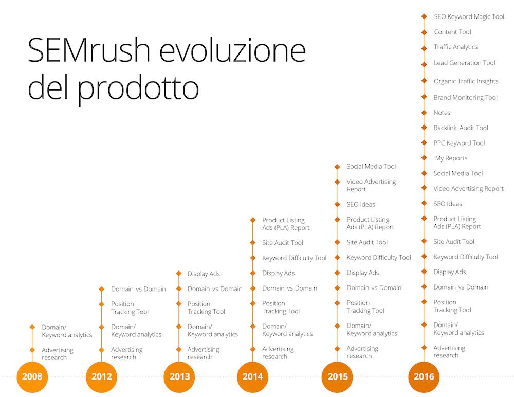 L'evoluzione della suite di SEMrush