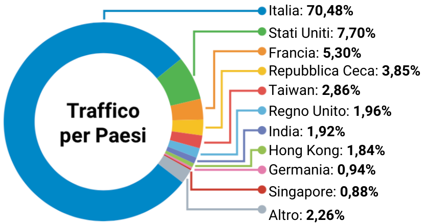 traffico ai siti fintech in Italia per paesi