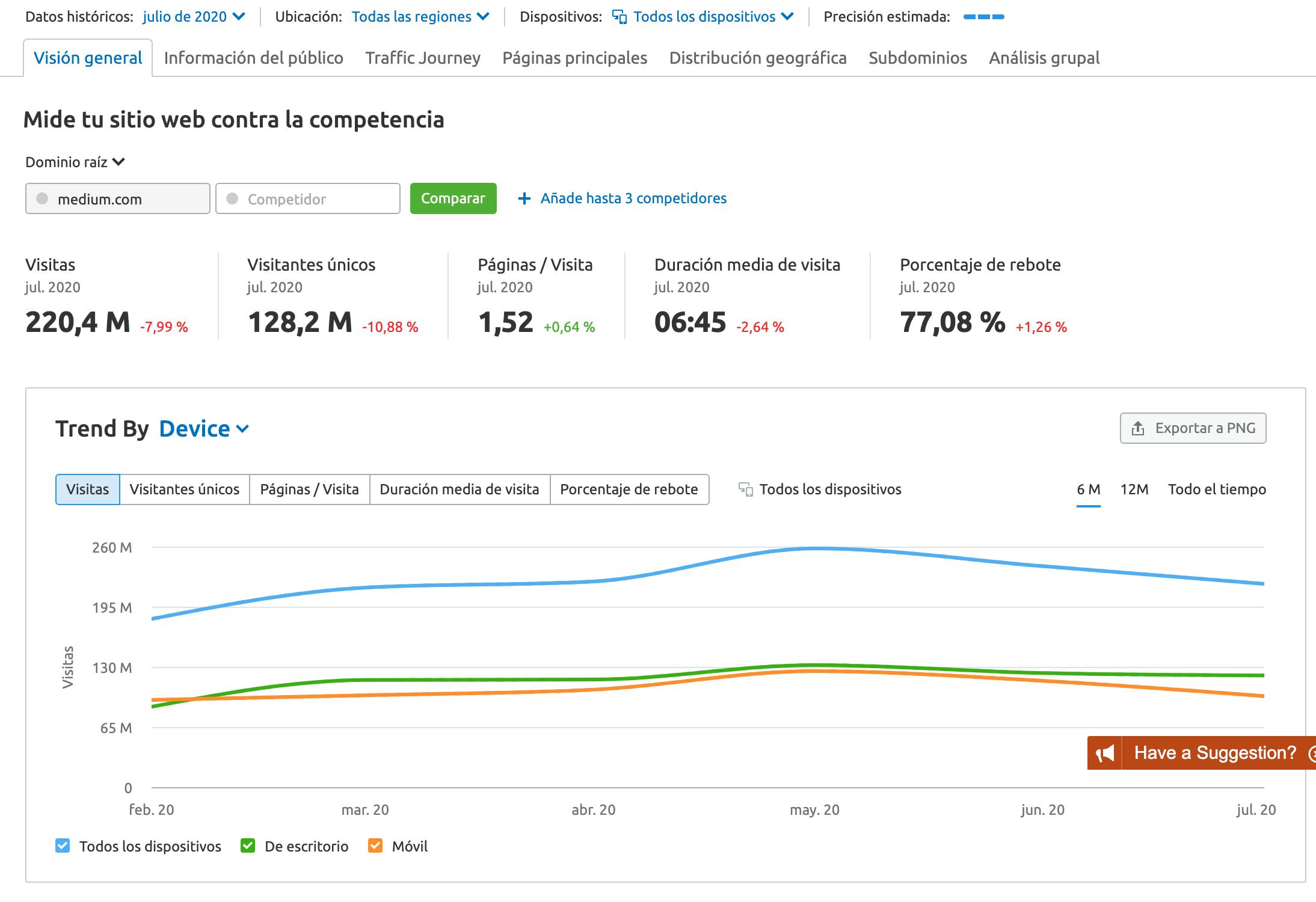 SEMrush Análisis de tráfico de Medium.com