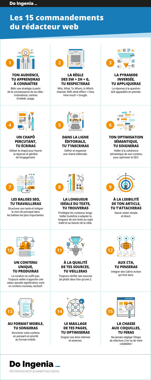 Les 15 commandements du rédacteur Web