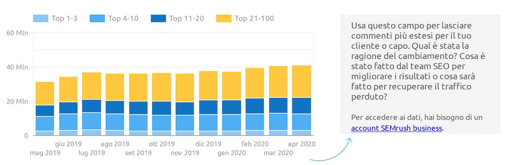report keyword su Google data studio