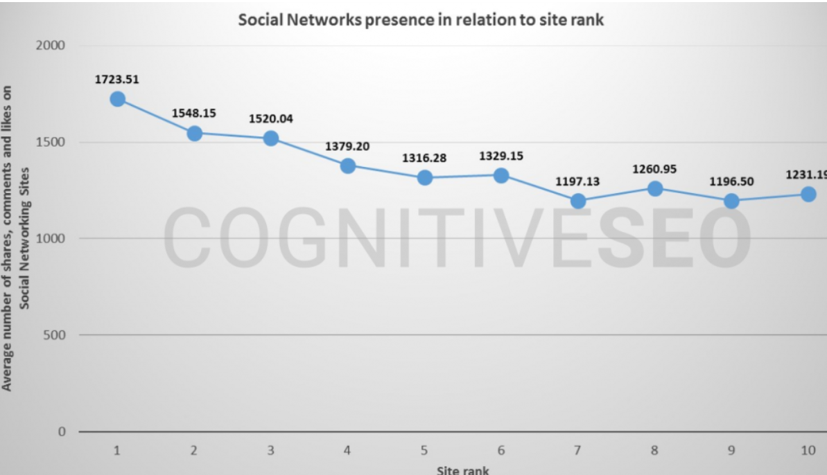 Chart showing social presence and rankings