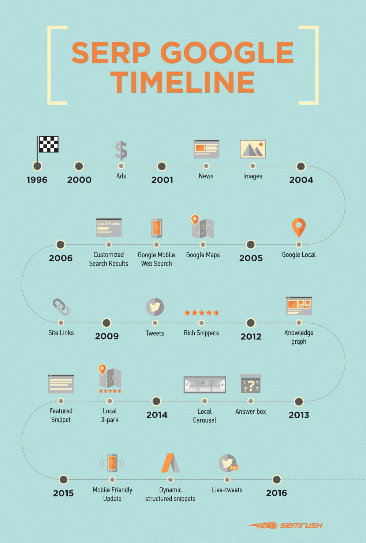 SERP Google timeline