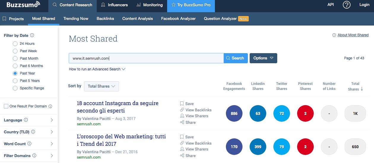 Come calcolare il ROI nel content marketing: usare Buzzsumo