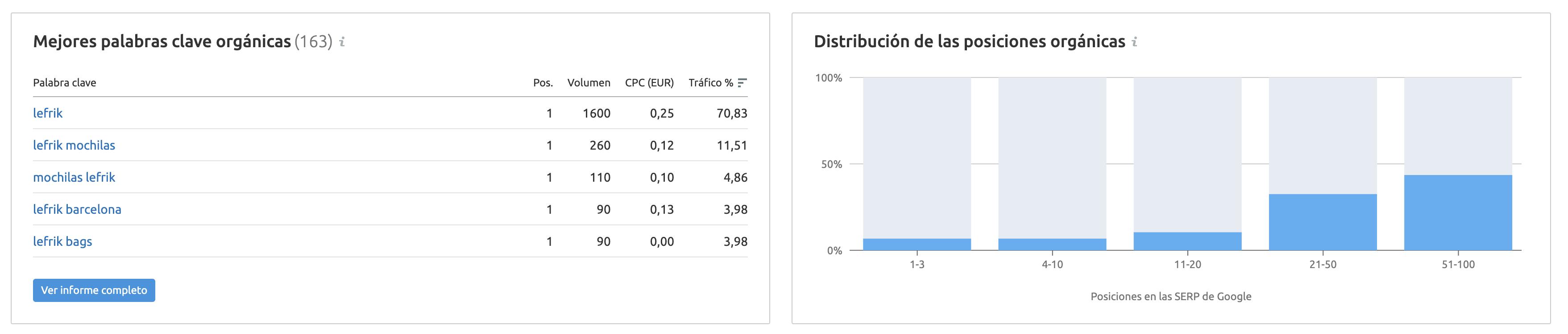 Estrategias de marketing ecológico - Distribución de las posiciones orgánicas Lefrik