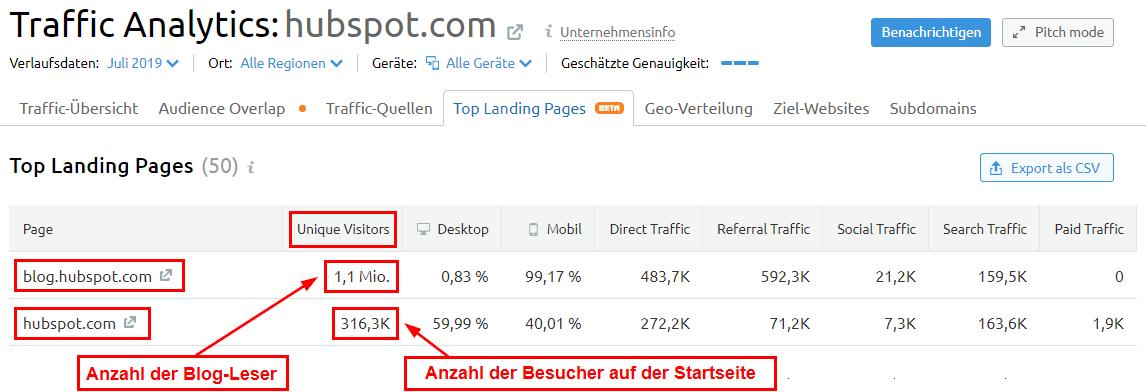 Wie viele Nutzer besuchen das Blog und die Startseite?