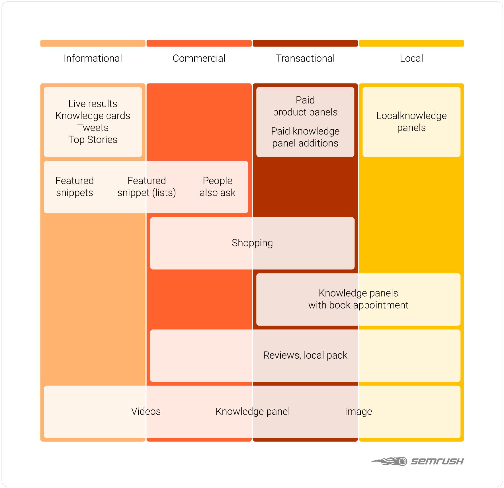 L'unica SEO checklist di cui avrai bisogno nel 2020: 41 best practice. Immagine 9