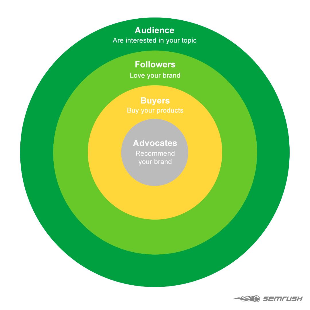 Audience vs. Buyers