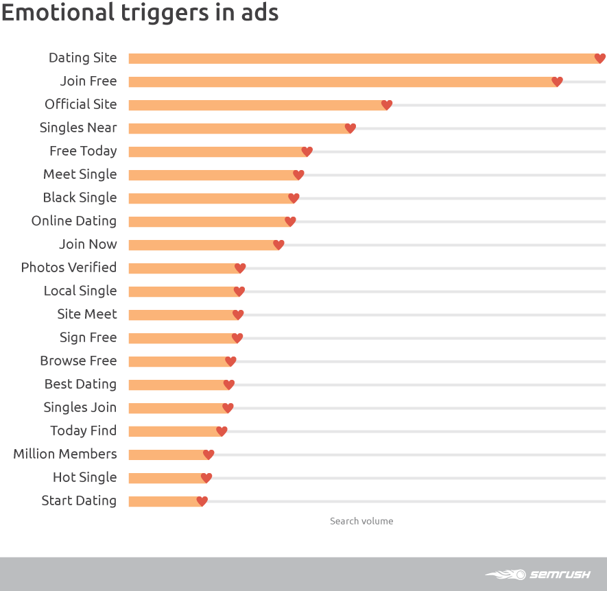 Emotional triggers in ads