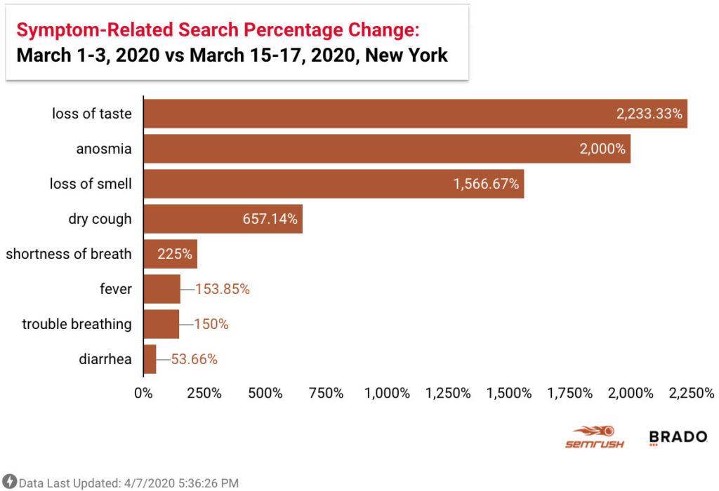 Coronavirus symptom related google searches New York