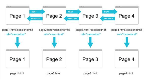 Verifica della paginazione SEO
