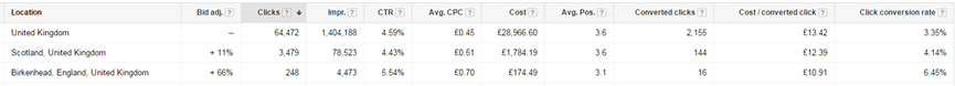 Demystifying AdWords Functionality To Lift Your ROI. Image 2