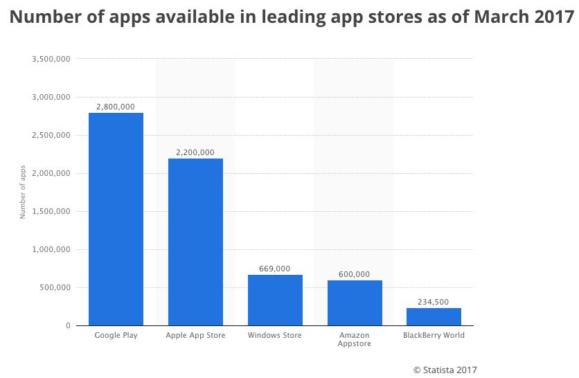 Nombre d'applications mobiles présentes dans les app stores