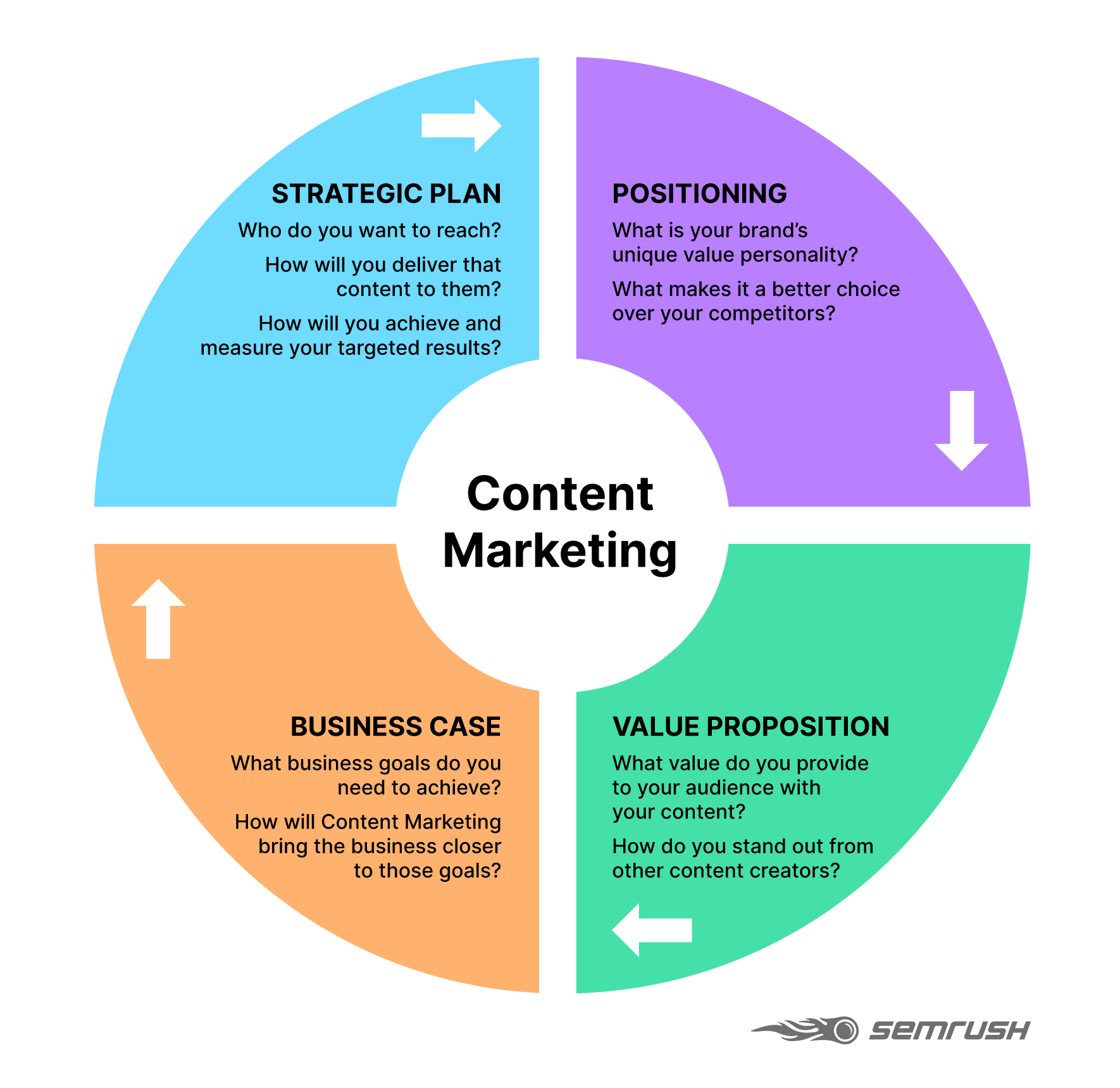 content marketing strategy four key elements