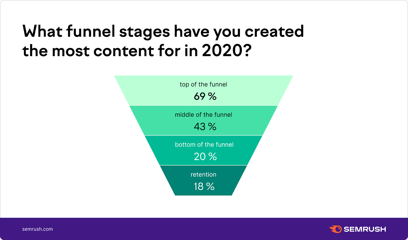 Which funnel stages have you created most content for?