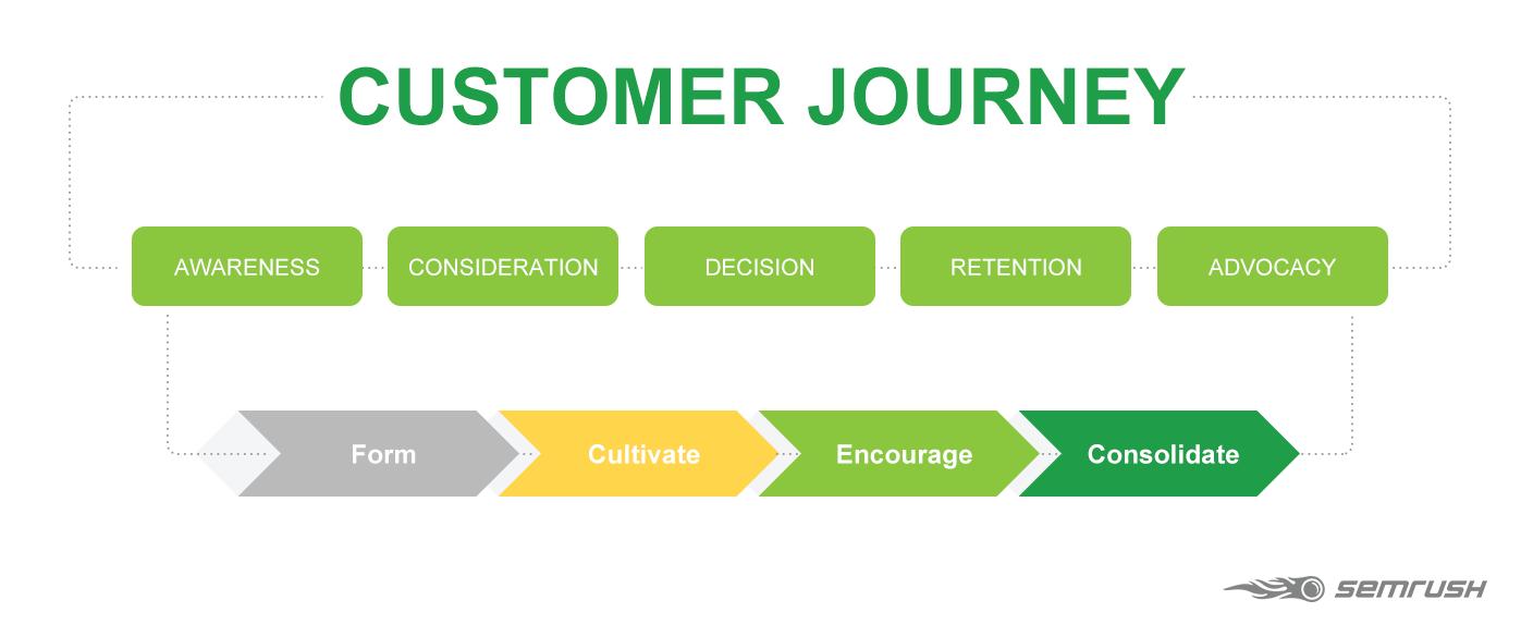 Semrush: customer journey in content marketing