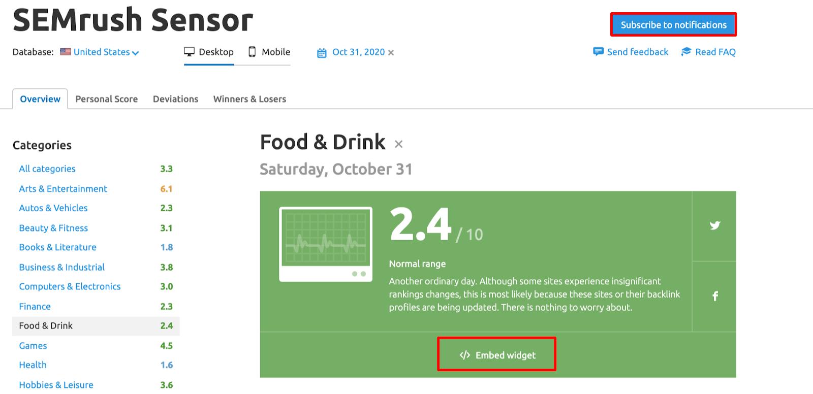 SEMrush Sensor Categories