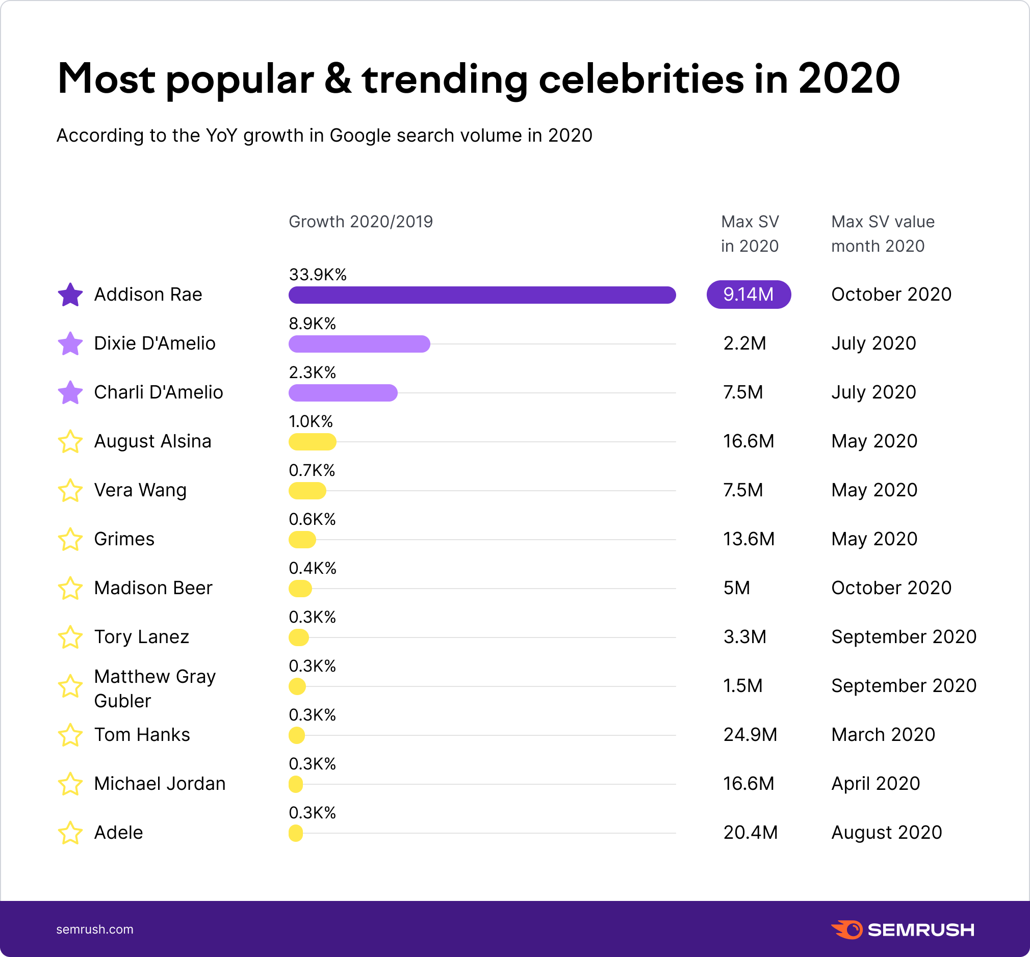 Most popular / trending celebrities in 2020