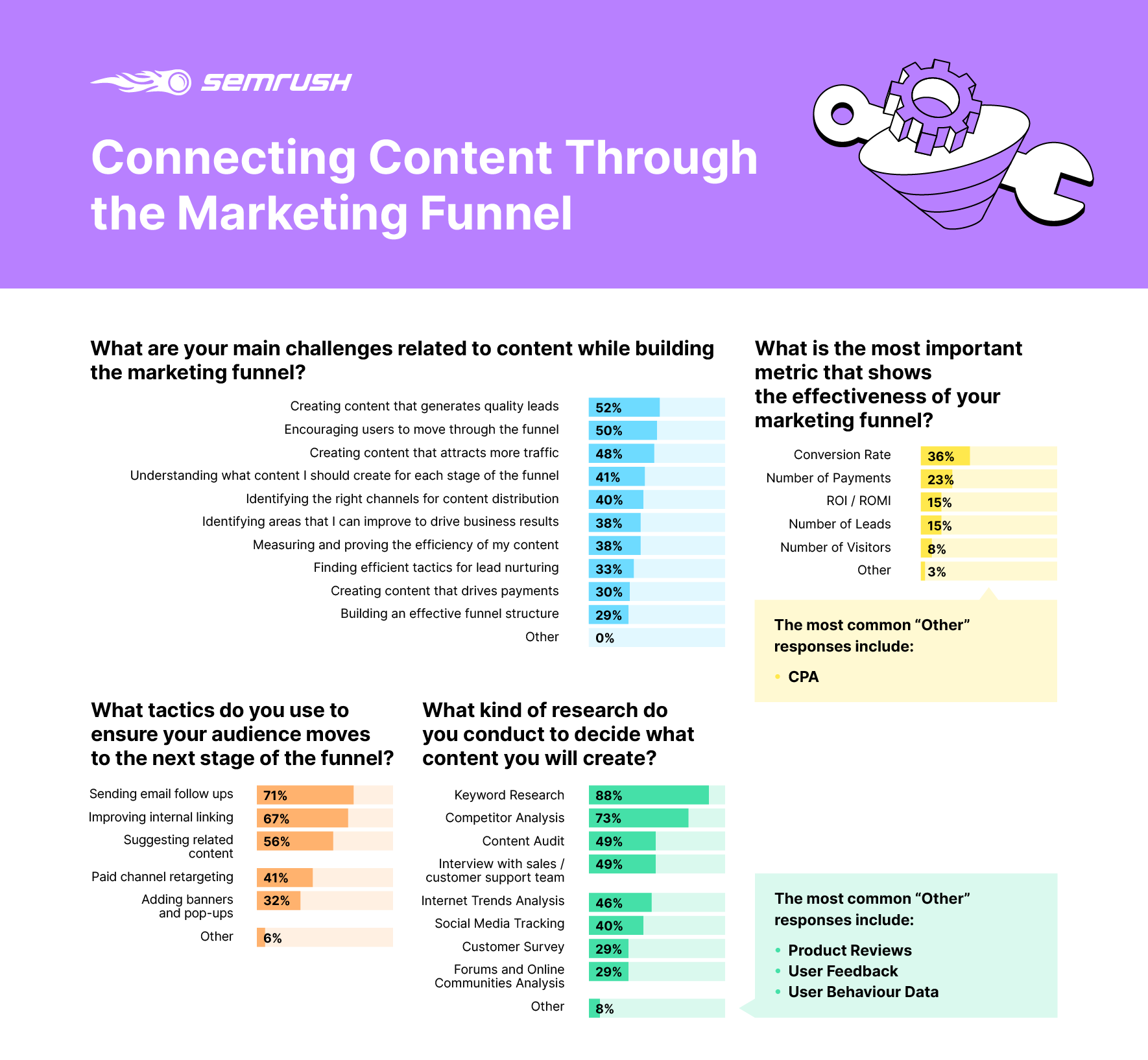 How marketers connect content through the funnel