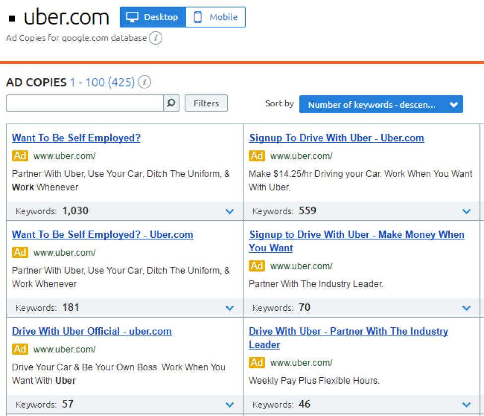 Uber Adwords ads by SEMrush