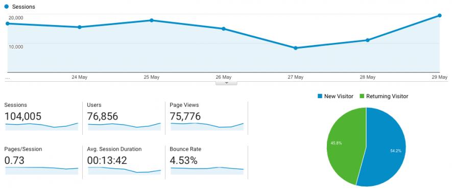Gestión de contenidos - Google Analytics