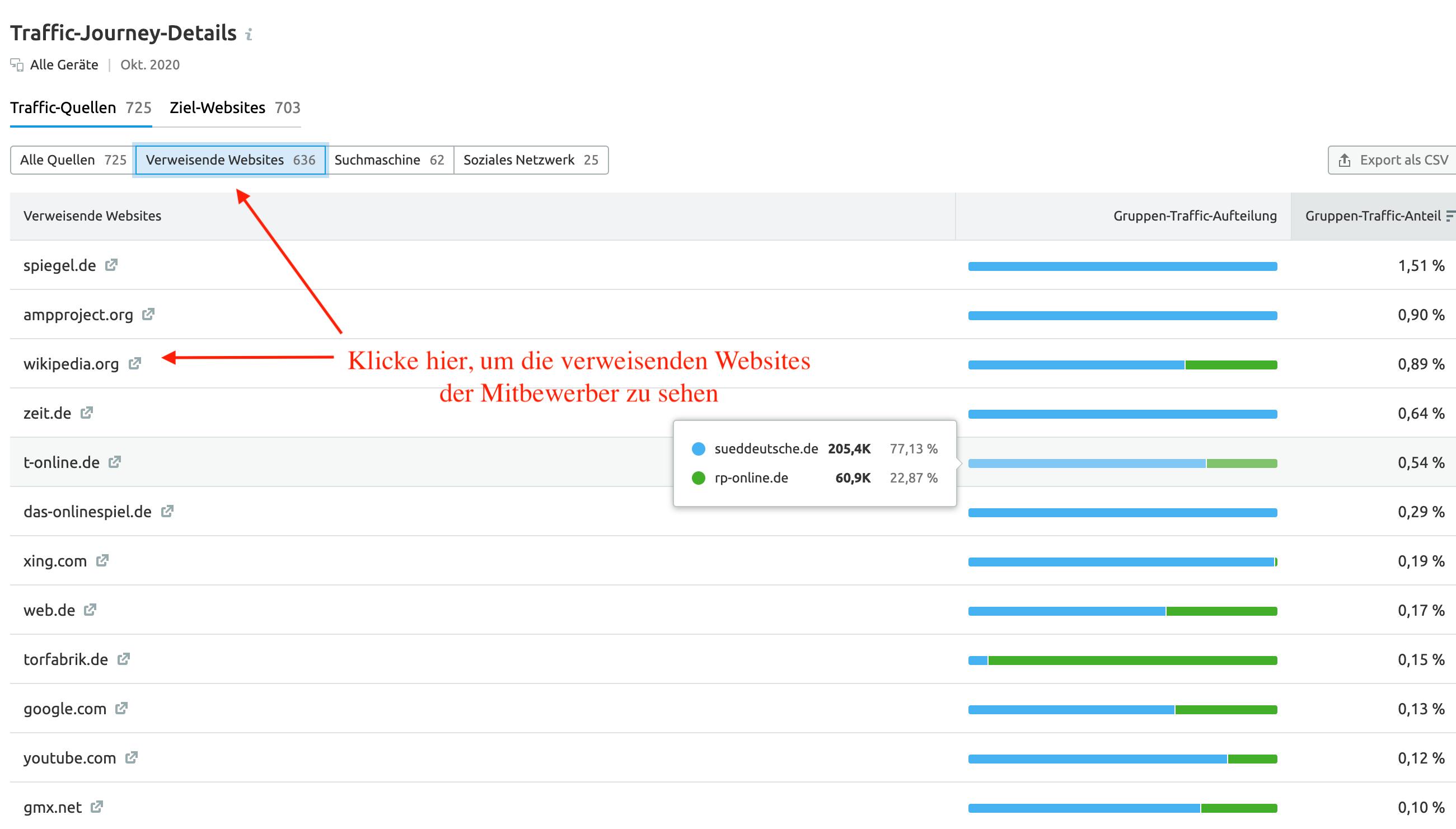 SEMrush Traffic Analytics: Traffic Journey Details Referrer