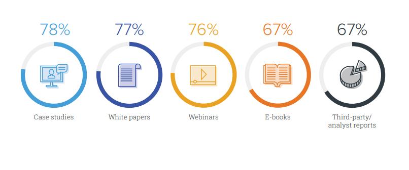 Resultados del marketing de contenidos - Tipos de contenidos