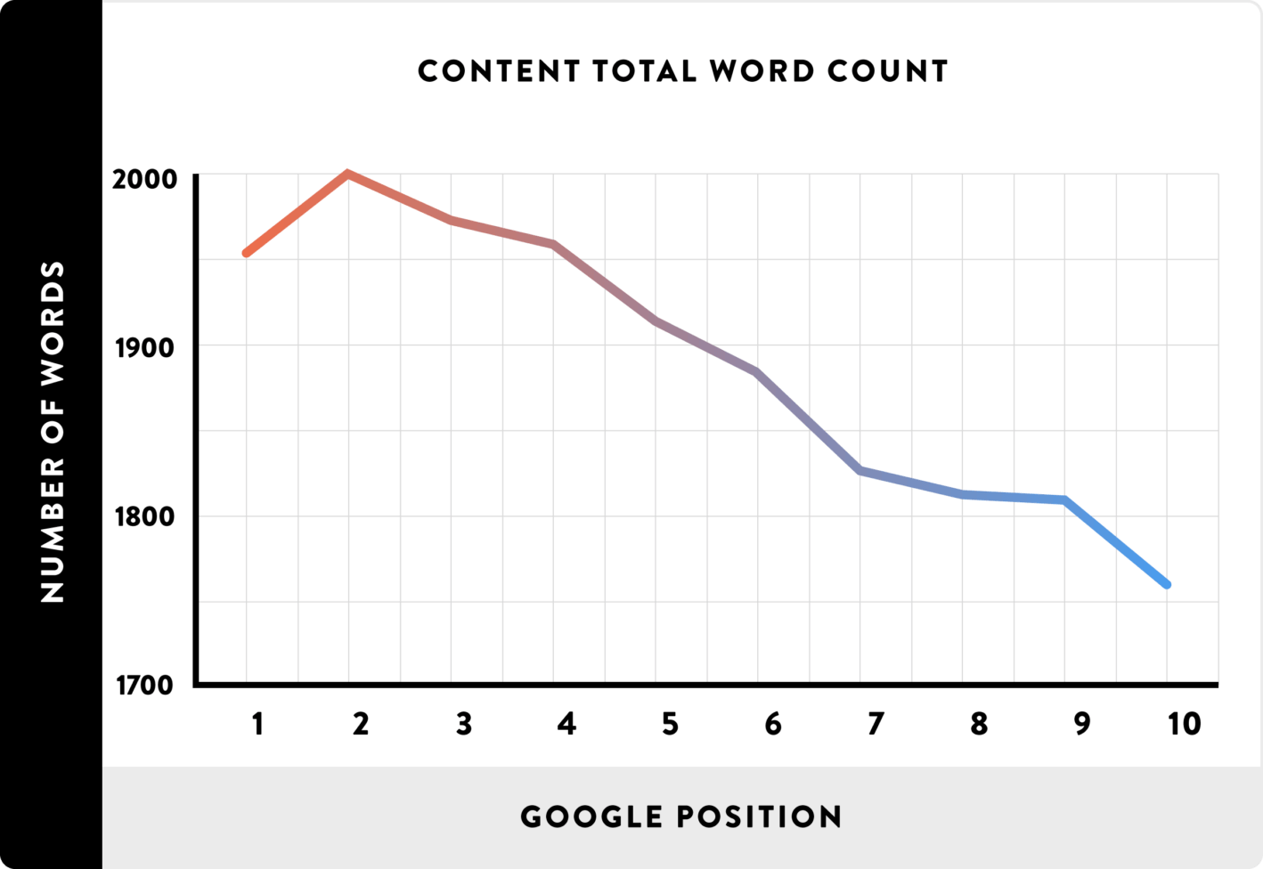 Content graphic on length of article