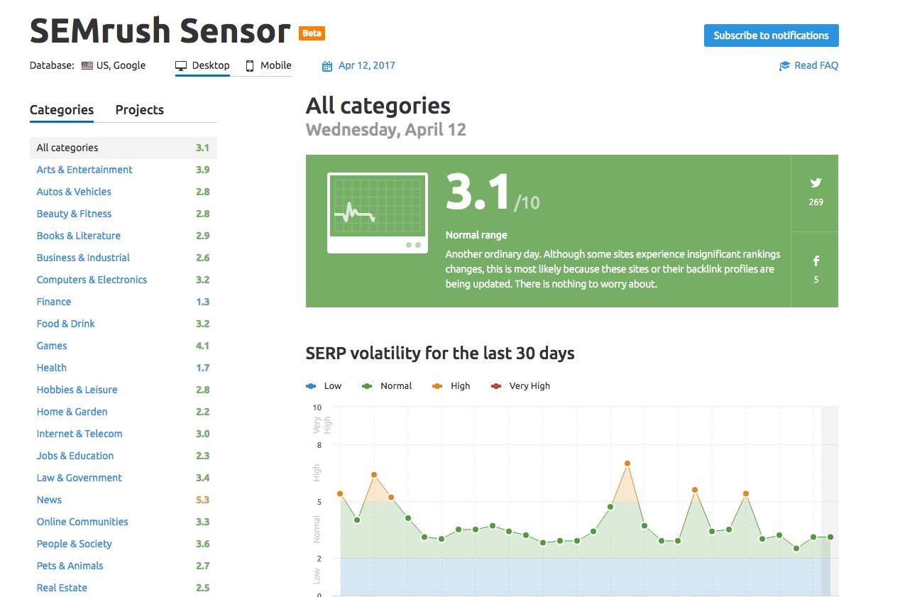 Migrar a HTTPS - SEMrush Sensor