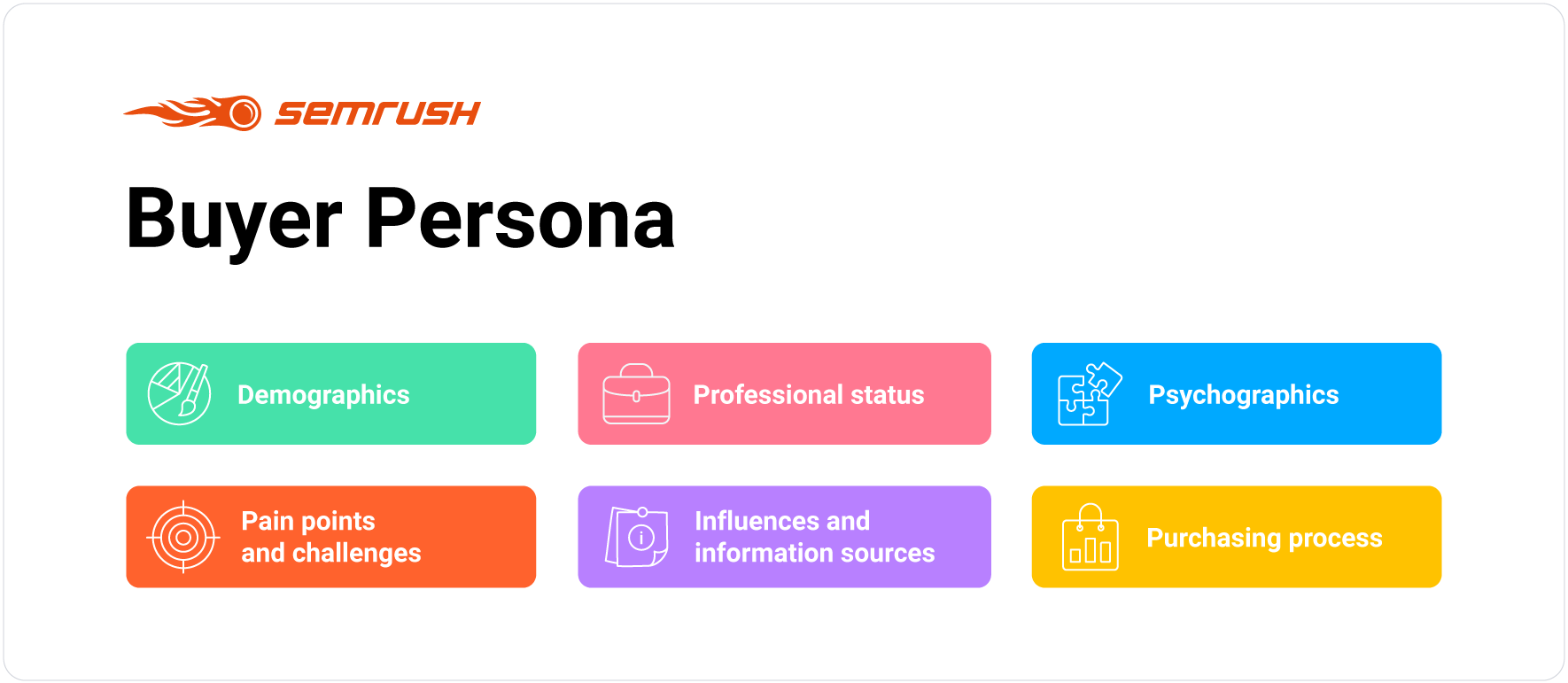 Characteristics of the buyer persona profile
