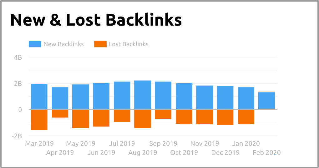 Google Data Studio: SEMrush Domain Analytics connector - New & Lost Backlinks