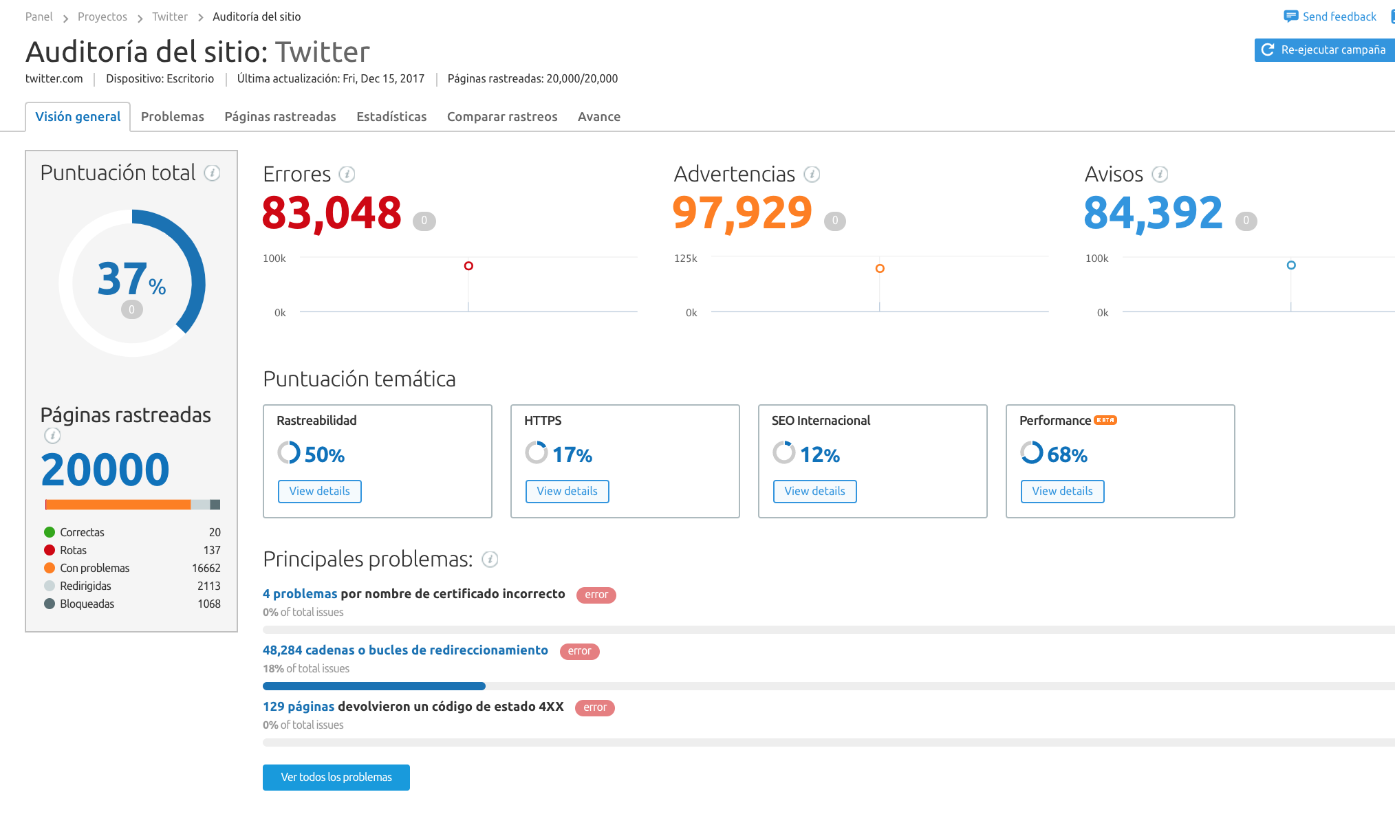 SEO en redes sociales - Site Audit Twitter