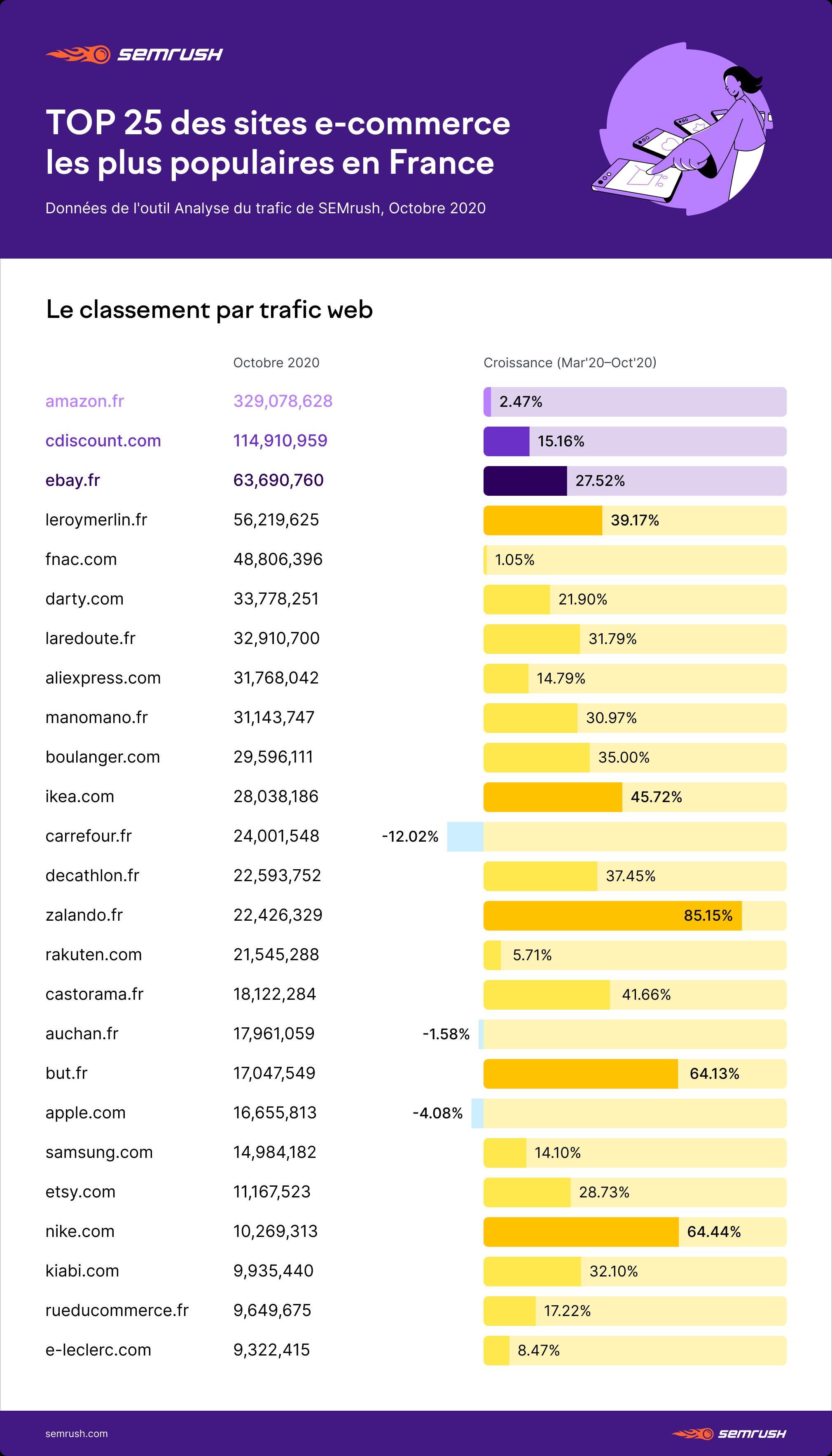 TOP 25 des sites e-commerce les plus populaires sur Google.fr