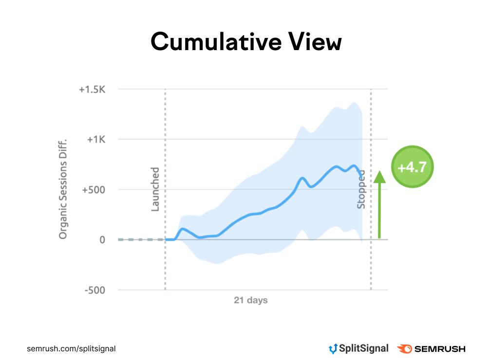 Cumulative View 1