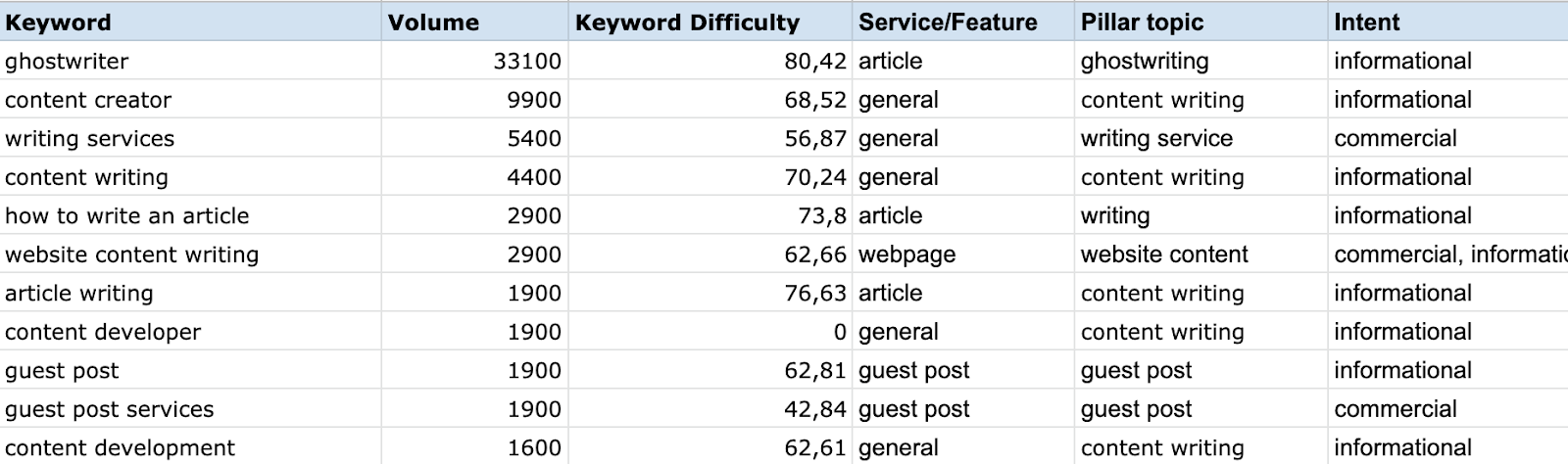 keyword research - how to create semantic core