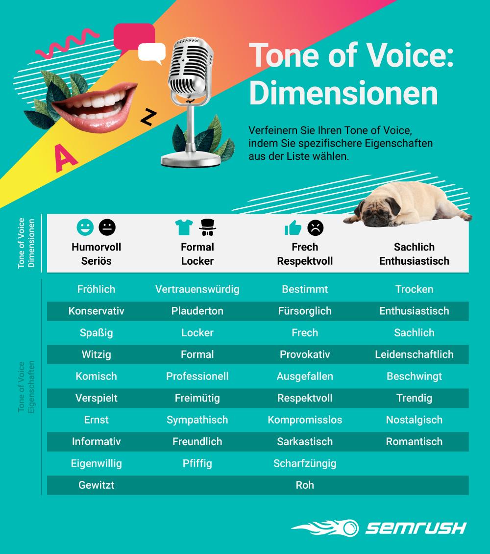 Infografik: Dimensionen und Merkmale des Tone of Voice