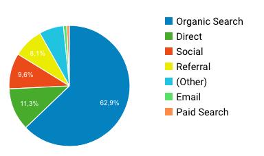 Cómo conseguir más clientes - Entradas de tráfico a site
