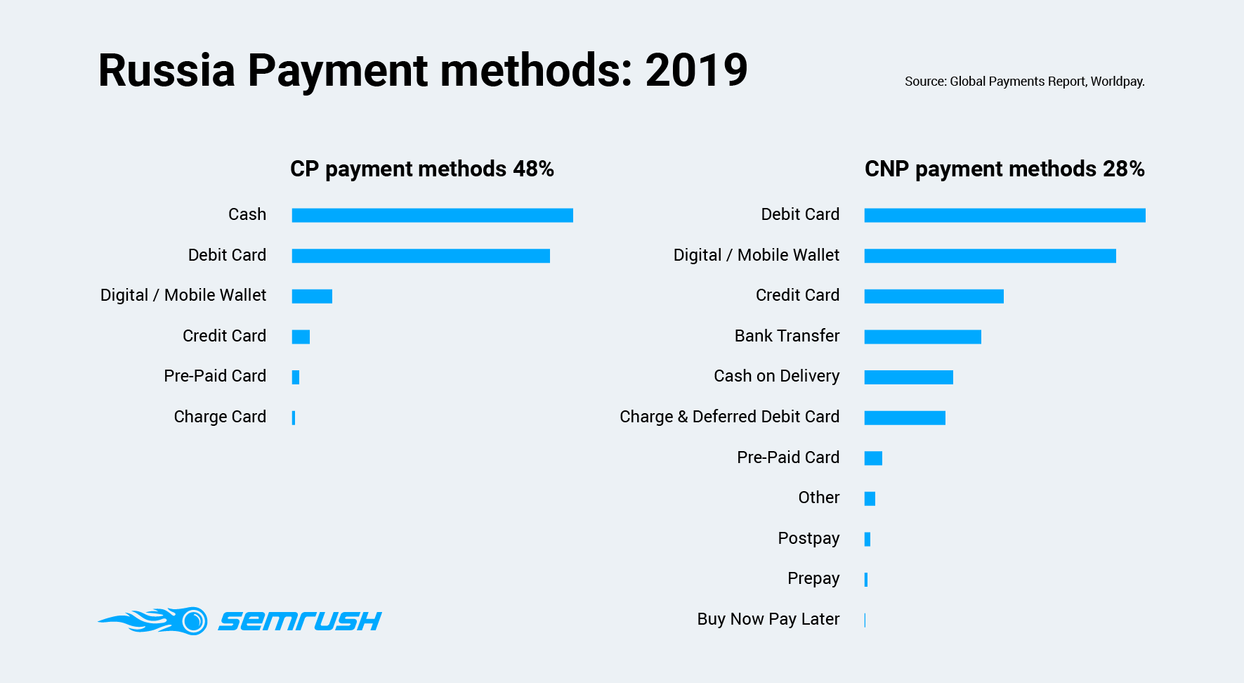 Russia Payment methods