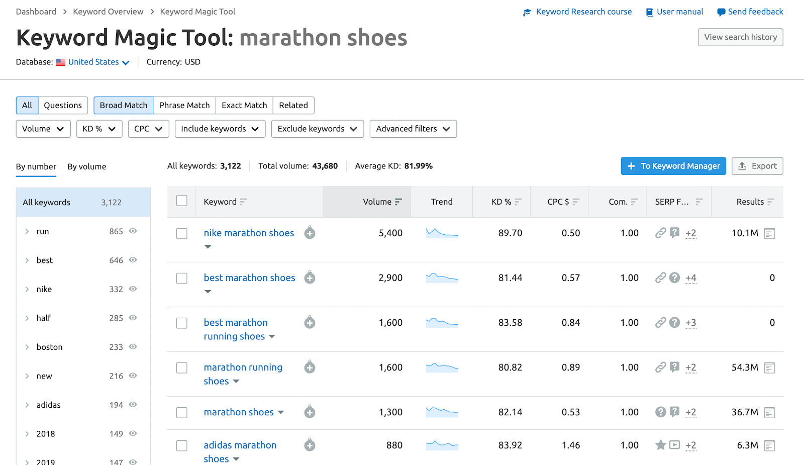 marathon shoes keyword magic tool