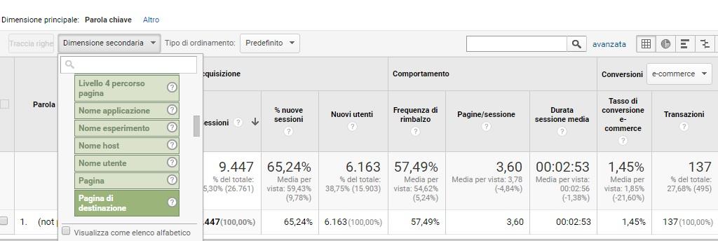 Come si misura una strategia di Content Marketing?. Immagine 1