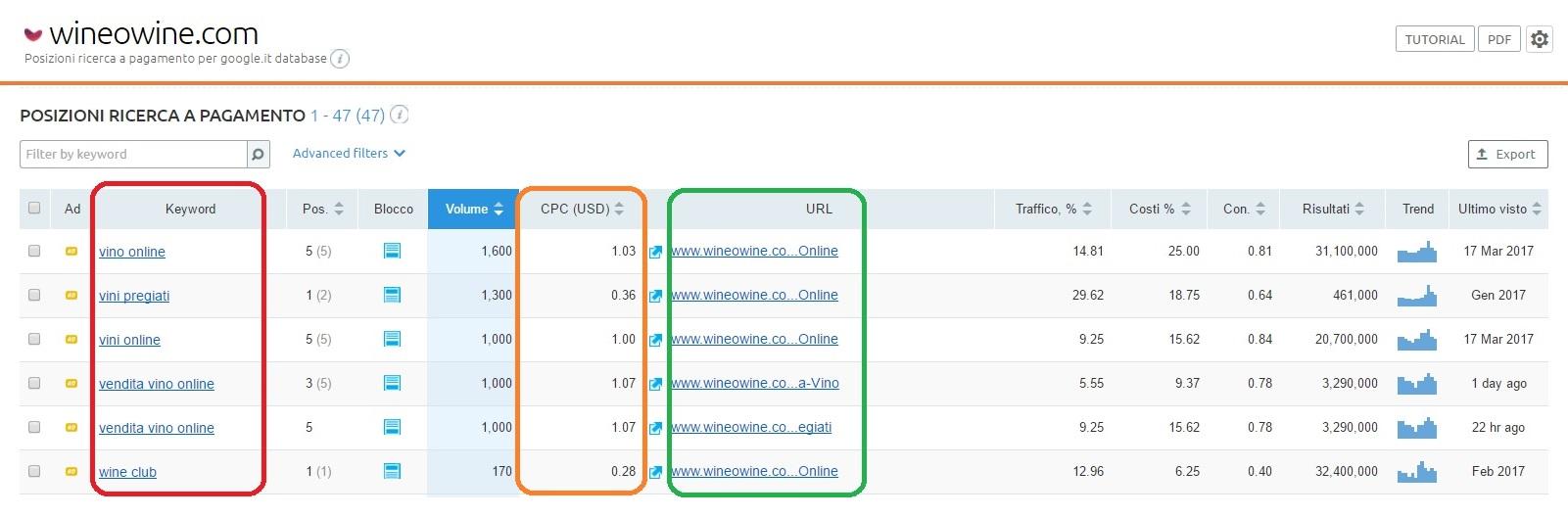 SEMrush tool per l'analisi delle keyword delle tue campagne PPC