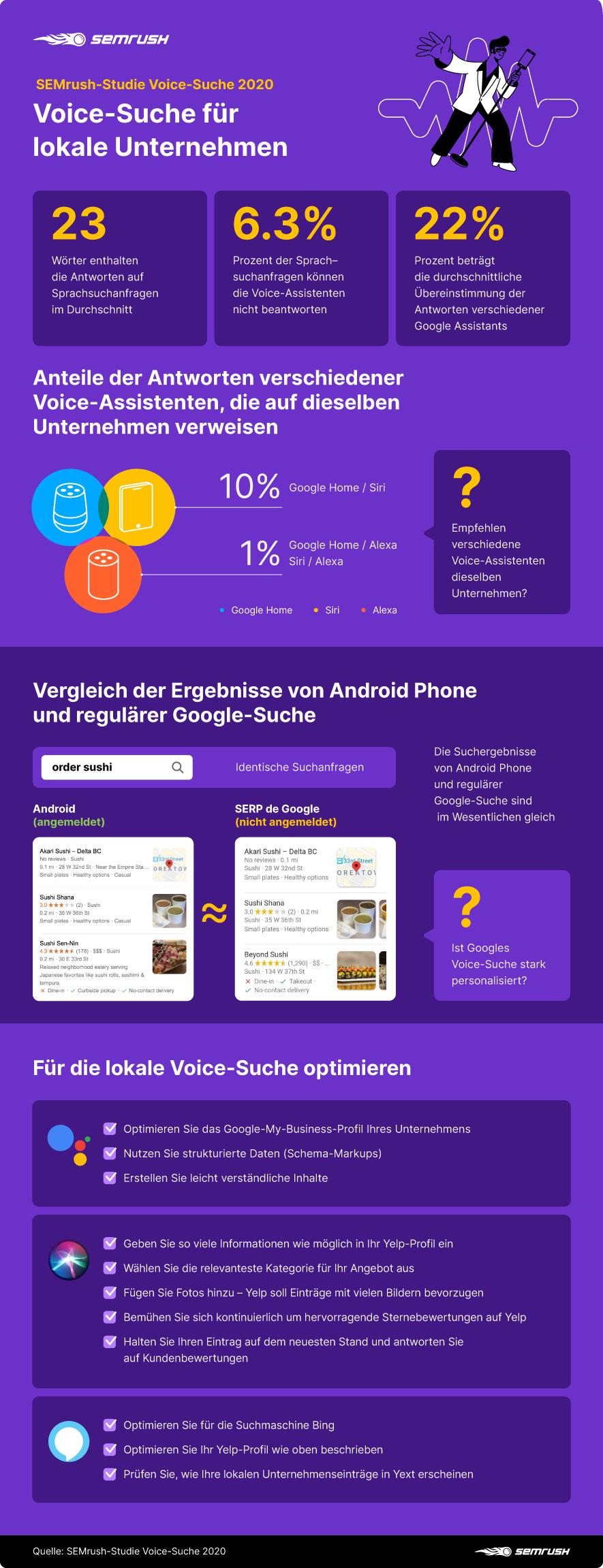 Infografik: Die Voice-Search-Studie 2020 im Überblick