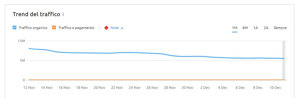 andamento del traffico sul sito aranzulla.it nell'ultimo mese