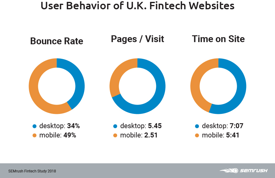 UK user behaviour